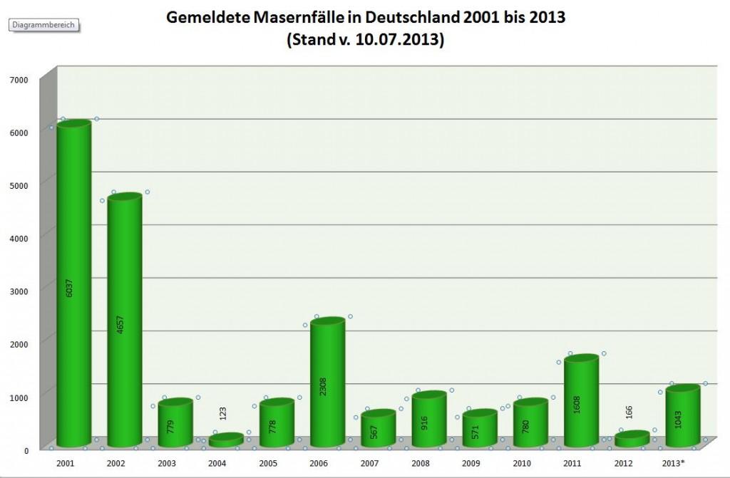 Quelle: Robert-Koch-Institut (Daten aus den jeweiligen Jahrbüchern)